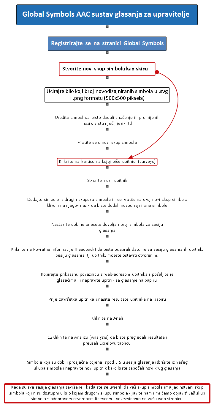 Croatian language flow chart of voting for managers (see text version)