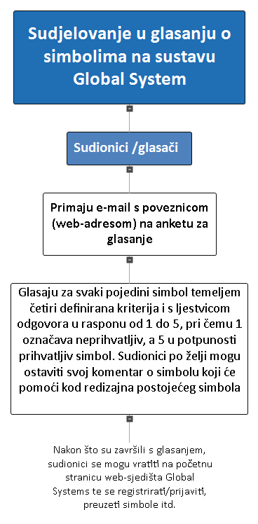 Croatian language flow chart of voting for voters (see text version)