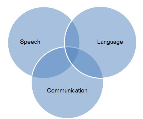 Venn diagram of speech, language and communication