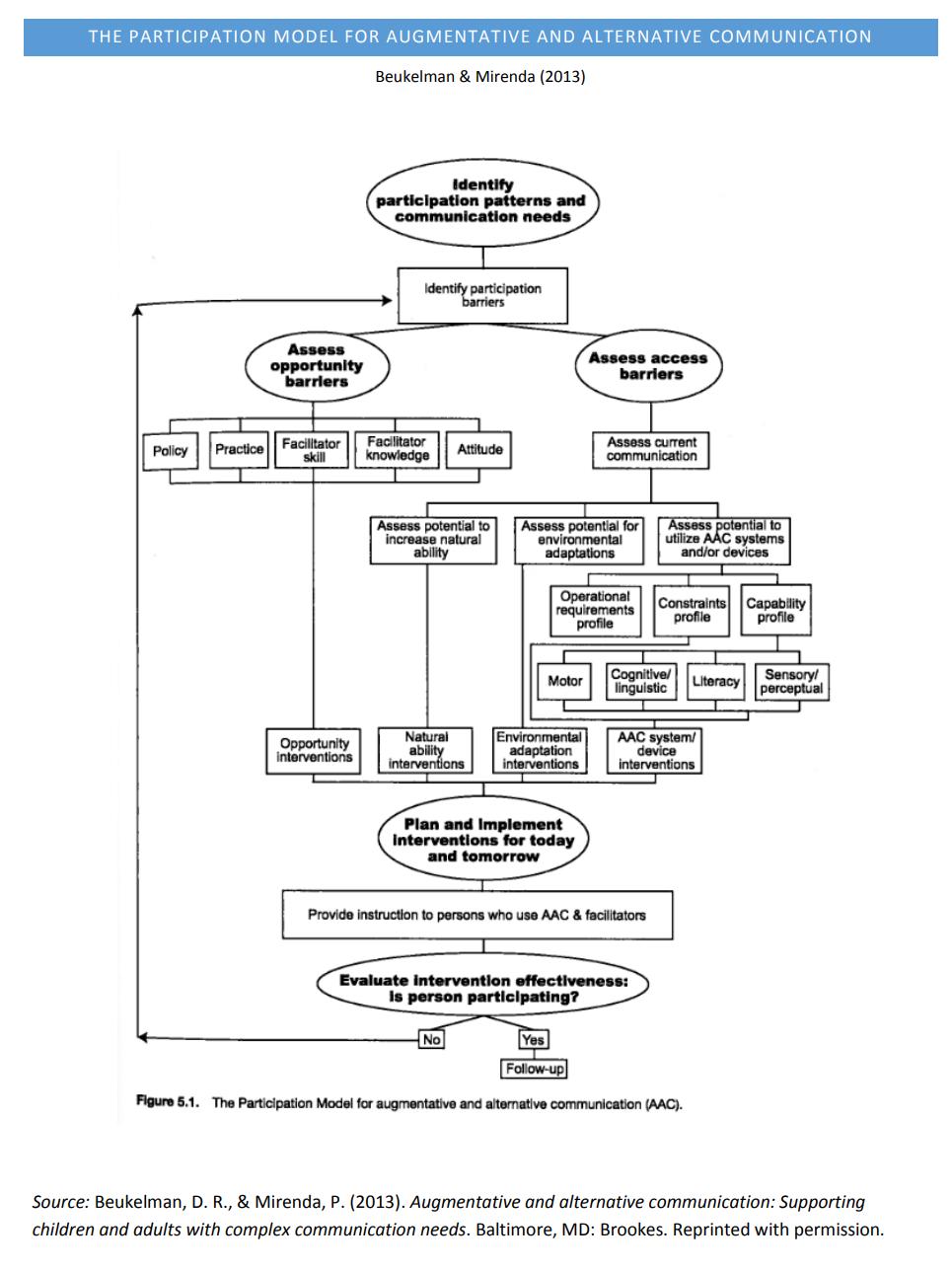 Participation diagram
