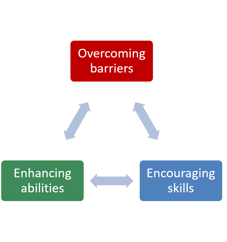 overcome barriers, enoucrage skills, enhance abilities
