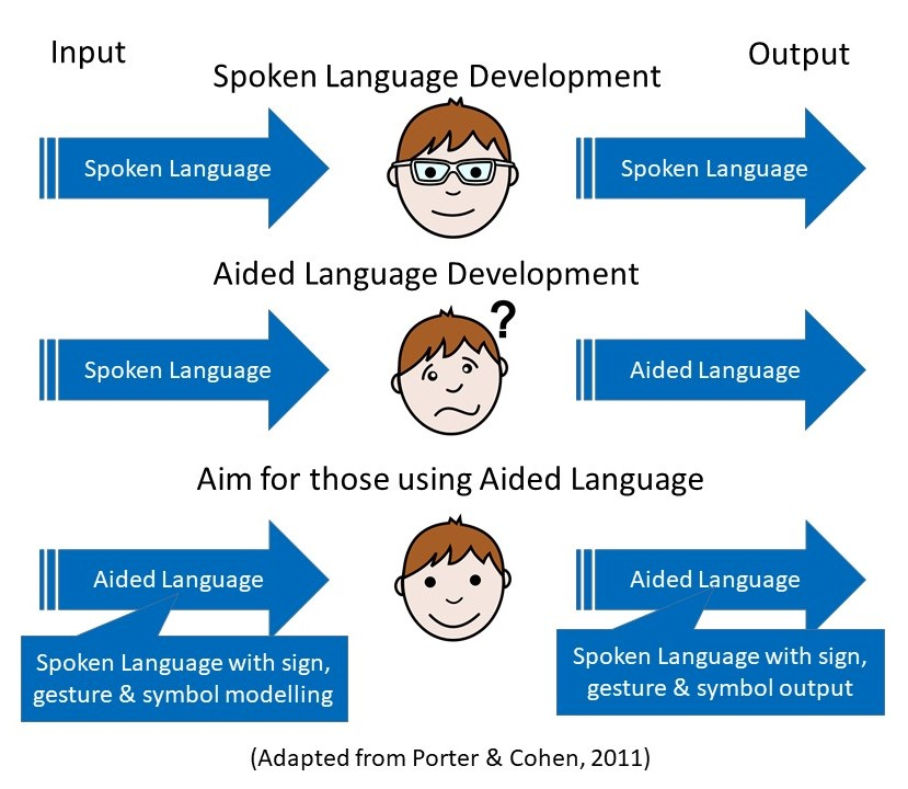 aided language support