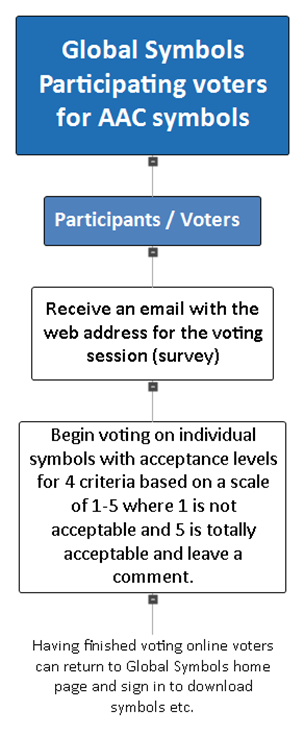 flowchart of Voting system for managers -download text version available